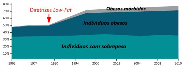 porcentagem_de_sobrepeso_obeso_e_morbido_nos_eua-versao2