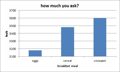 Quem comeu mais ovos (proteínas), na refeição seguinte estava mais saciado do que quem comeu mais carboidrato.