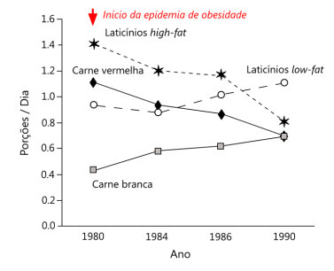 consumo_historico_de_laticinios_e_carnes-versao2